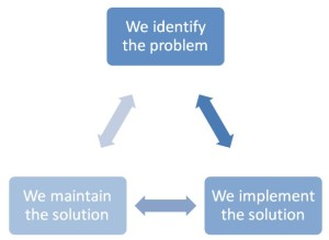 rq process diagram